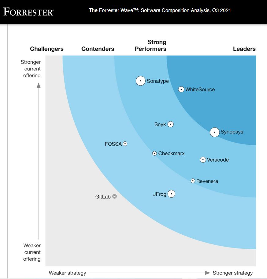 Forrester reconoce a Sonatype como líder del mercado en análisis de composición de software